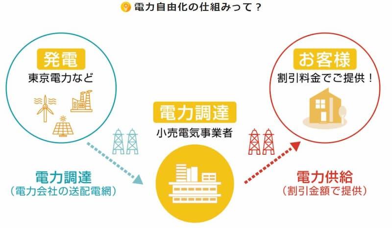 電力の小売自由化